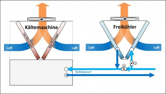 separate_Freikühlung